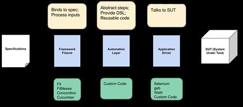 Acceptance Test Architecture