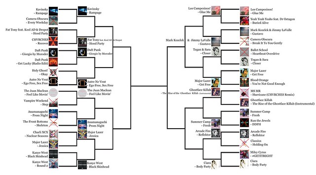 2013Tourney Round 2 Results