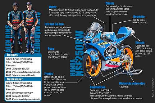 Infografía Moto 3 del mundial