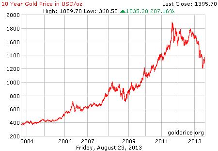 Gambar grafik chart pergerakan harga emas dunia 10 tahun terakhir per 23 Agustus 2013