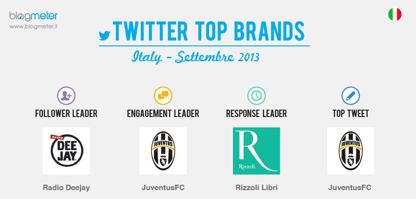 Twitter_Top_Brands