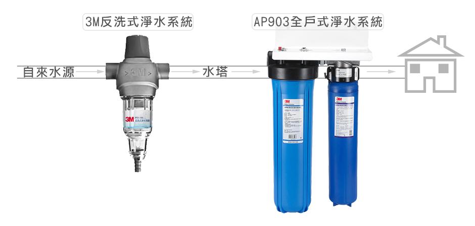 AP903全戶式淨水系統 說明