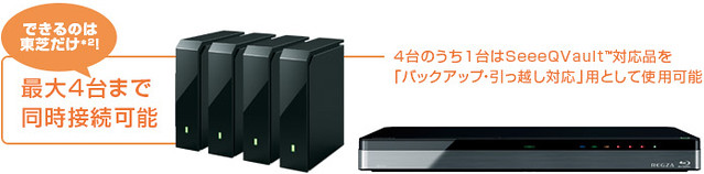 DBR-T670 USB-HDD 同時接続