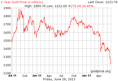 Gambar image grafik pergerakan harga emas 2 tahun terakhir per 28 Juni 2013