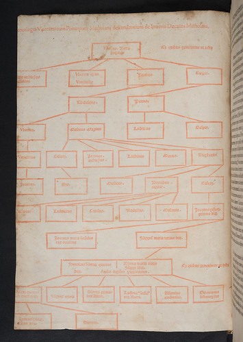 Woodcut genealogical table in Bossius, Donatus: Chronica