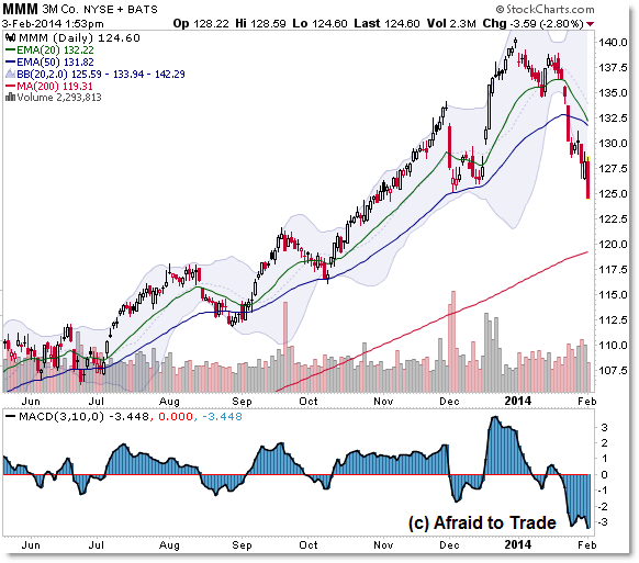 MMM Stock Daily Chart Breakdown