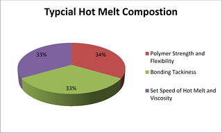 Polymer strength and flexibility, bonding tackiness, set speed for hot melts.