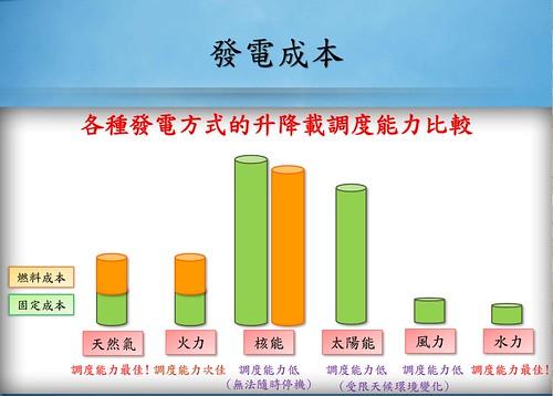 各種發電方式固定成本與燃料成本比較(資料來源:宜蘭人文基金會)