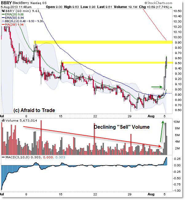 BBRY BlackBerry hourly chart breakout intraday trend reversal structure
