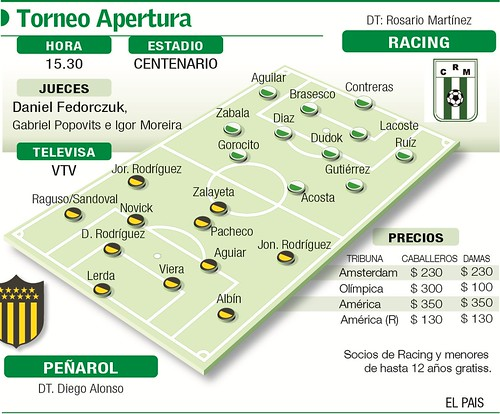 Racing - Peñarol