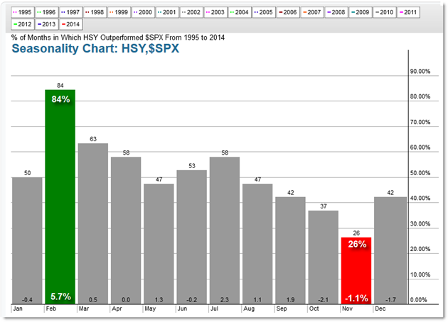 HSY Seasonality Hersheys Hershey's stock Trading Tactics Seasonal Patterns Seasonal Analysis Seasonality in Trading Stocks