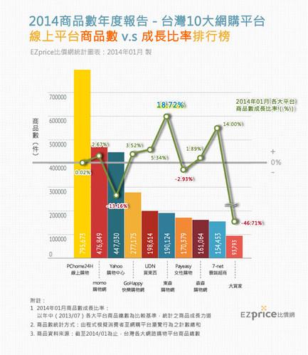 (含商品數)2014年01月-前10大平台商品數+商品成長率