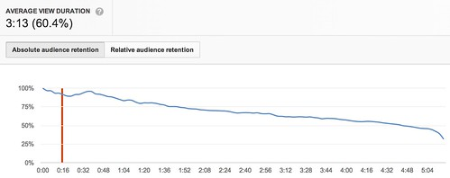 Analytics - YouTube