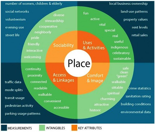 The Place Diagram (courtesy of Project for Public Spaces)