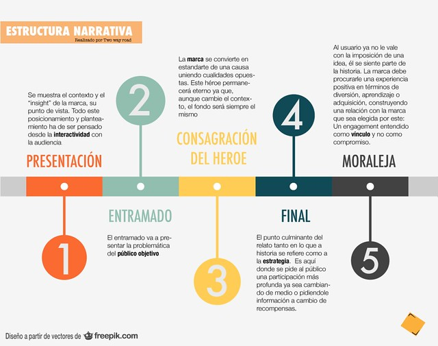 estructura-narrativa-storytelling