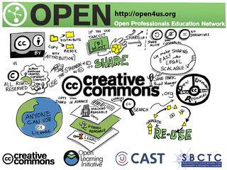 Graphic notes about CC licenses by Jane Park