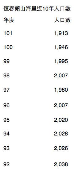 恆春鎮山海里(萬里桐所在)過去10年的人口數