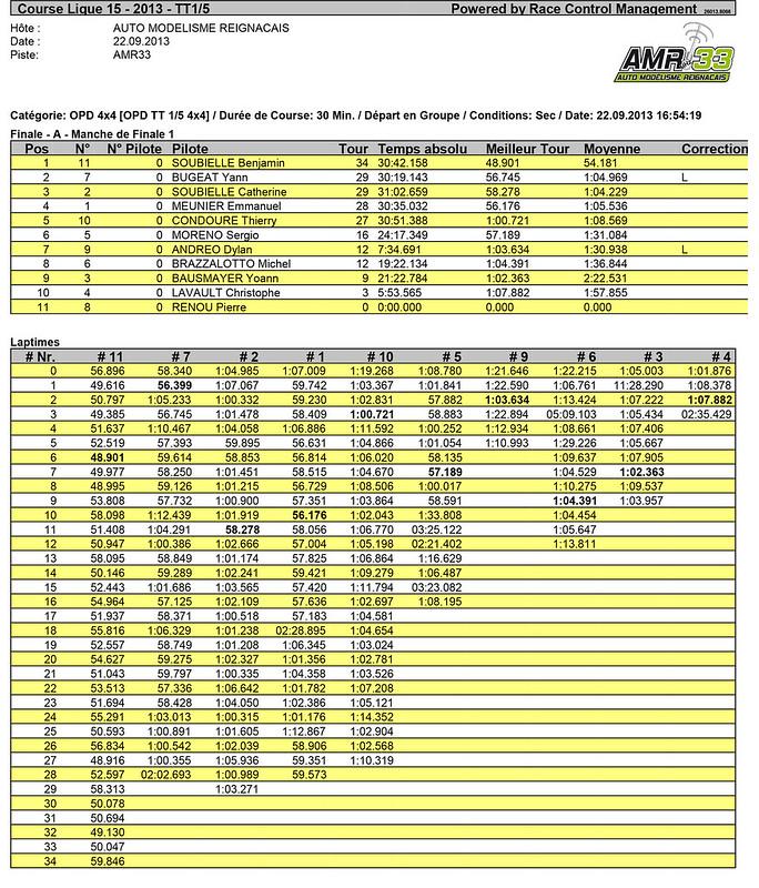 OPD 4x4 -Résultats Finale 4x4