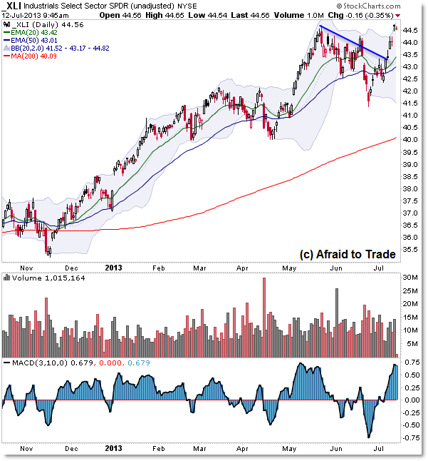 XLI Industrials Sector SPDR ETF Top Performer
