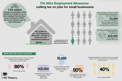 NICs employment allowance