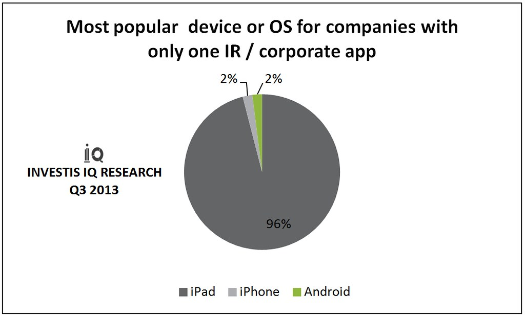 Most popular device or OS for companies with only one IR or corporate app