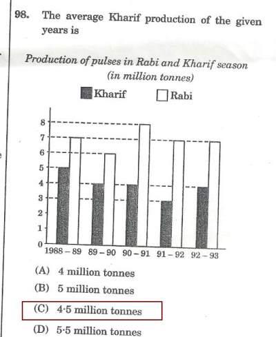 ojee 2014 question paper pdf