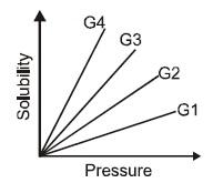 KVPY SB/SX - Part 1 - Chemistry - Question 45