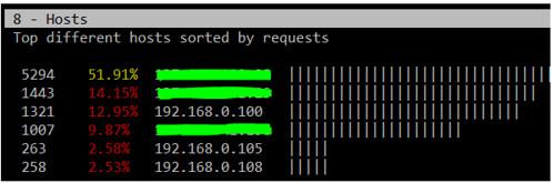 GoAccess Web Server Log Analyzer
