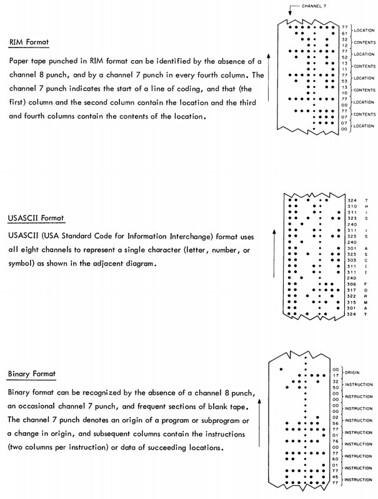 Papertape formats