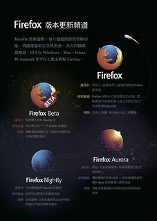Firefox 版本更新頻道