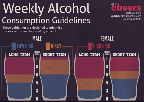weekly-consumption-guidelines