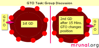 SSB CDS 3_GTO task group discussion