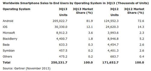 Globális okostelefon eladások 2013Q3