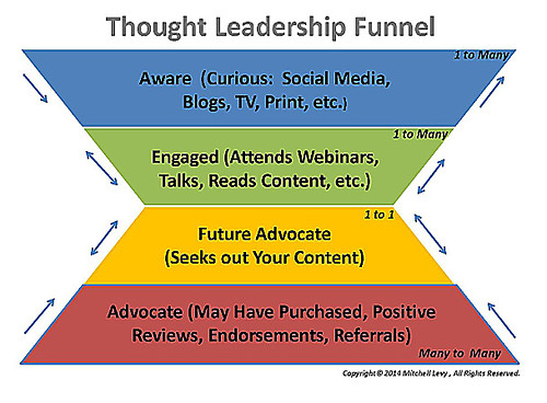 Thought Leadership Funnel