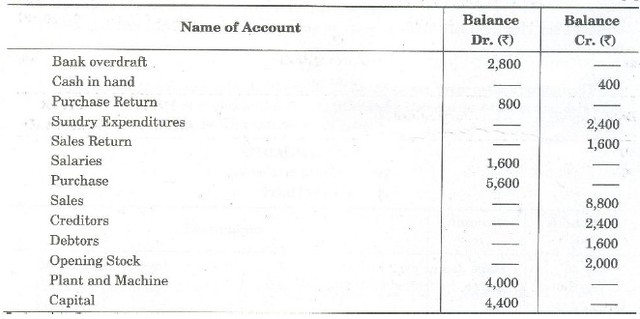 CBSE Sample for Class 11 Accountancy (Solved) - Set D