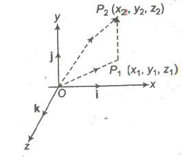 CBSE Class 12 Maths Notes Vectors