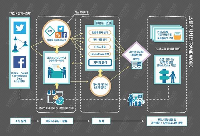 201307.19_Service Framework_워터마크