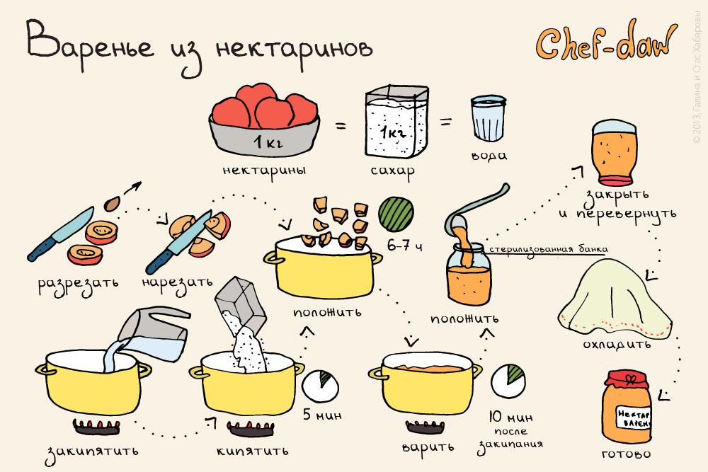 chef_daw_varenie_iz_nektarina