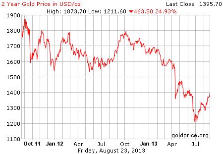 Gambar image grafik pergerakan harga emas 2 tahun terakhir per 23 Agustus 2013