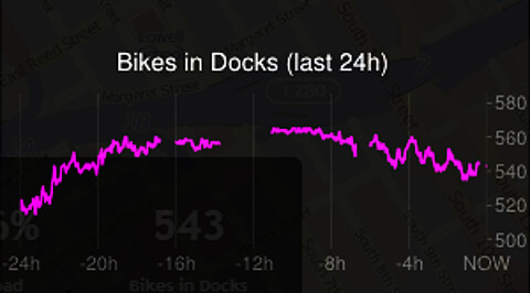 Bay Area Bike share station usage