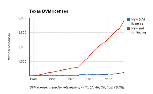 Texas DVM Licenses