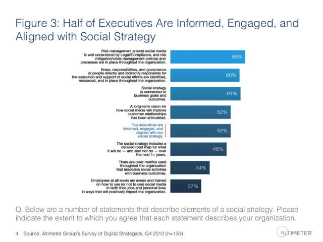 Half of Executives Are Informed, Engaged, and Aligned with Social Strategy