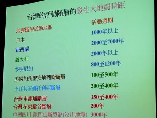 台灣活動斷層與大地震時距比較表
