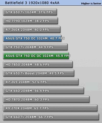 [Đập hộp] ASUS GTX 750 OC 1GB - 10260