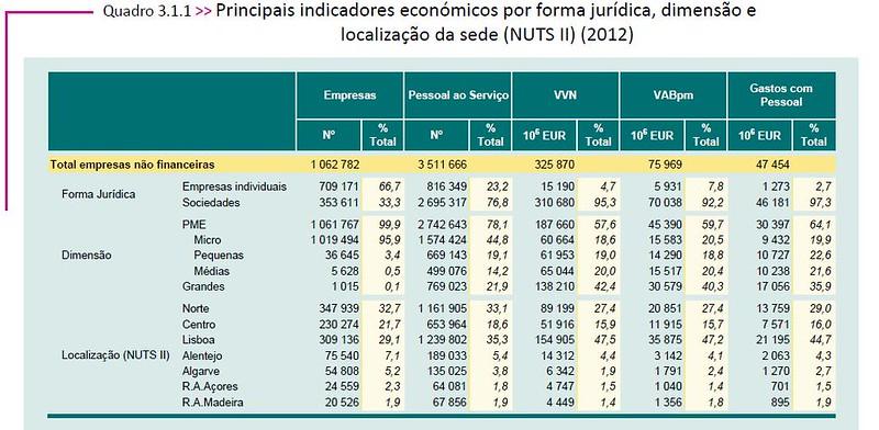 Estrutura das empresas em Portugal