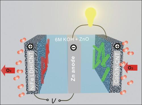 Дешевая и высокоэффективная цинк-воздушная батарея создана в Стэнфордском университете