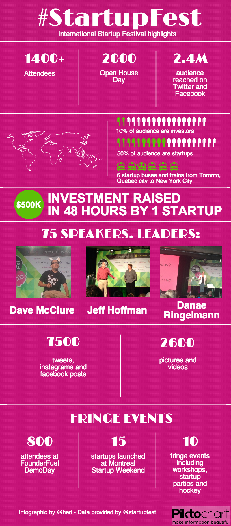International Startup Festival 2013 infographic: successes, numbers, reach and leaders