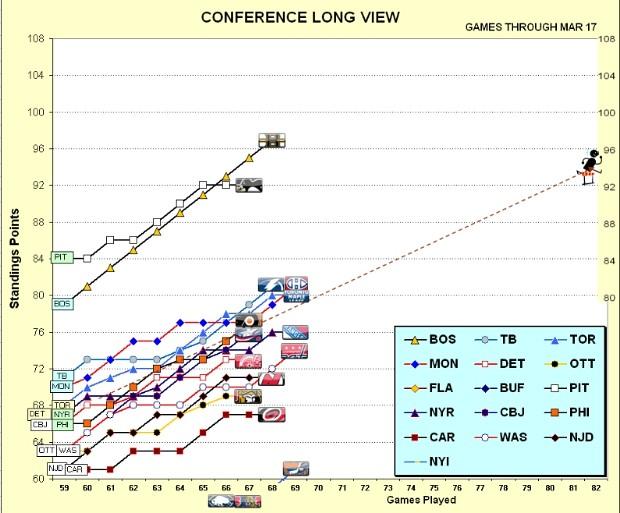Conf Long 17 Mar