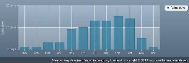 Quando é melhor viajar para a Tailândia