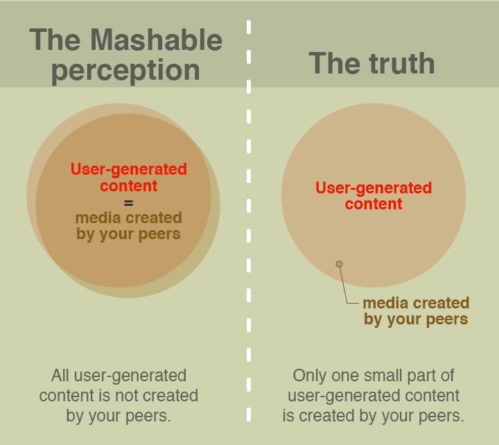 Mashable's misperception about user-generated content